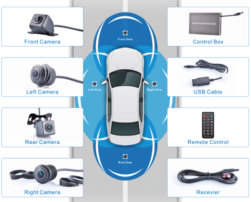 Bộ sản phẩm Camera 360 độ bao quát tổng thể toàn bộ xe với 4 camera 4 phía