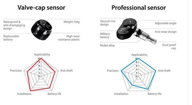 Bên trái là bộ sản phẩm sử dụng van lắp ngoài, bên phải là bộ sản phẩm sử dụng van trong